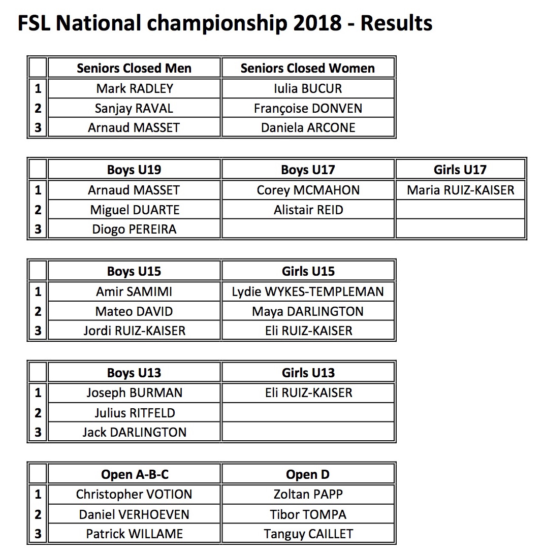 FSL National championship-Results
